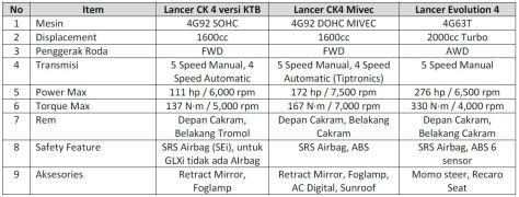 Perbandingan Spesifikasi Lancer dan Lancer Evo