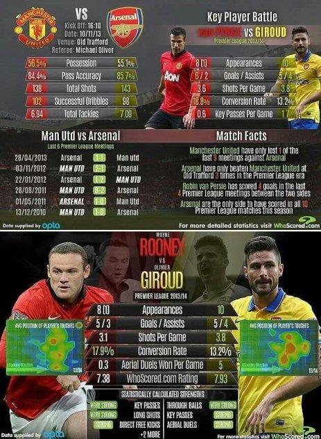 MU vs Arsenal Stats