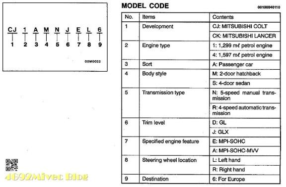 Identifikasi Model Lancer