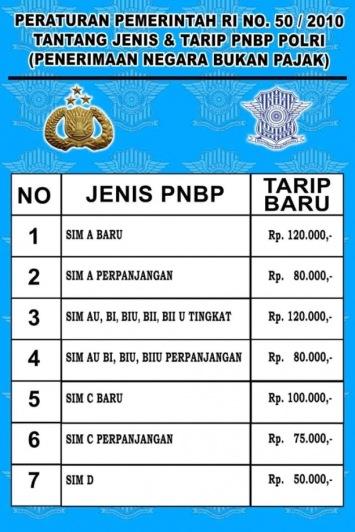 Biaya SIM