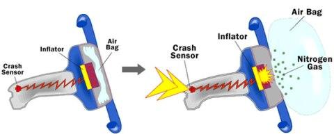 System Airbag