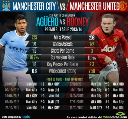 Statistik Aguero vs Rooney tahun 2013 lalu sebelum derby