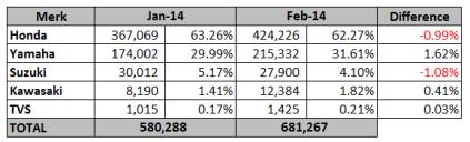 Data Penjualan Motor Februari 2014