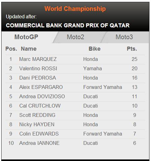 MotoGP Qatar 2014, Marquez Juara, Rossi is Back! | MivecBlog.com
