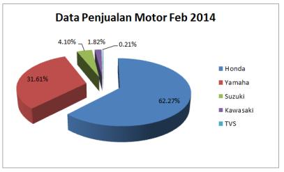 Persentase Penjualan Motor Februari 2014