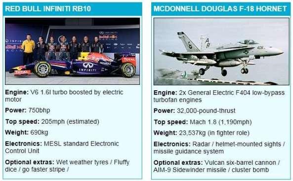 Spesifikasi Hornet & Red Bull F1