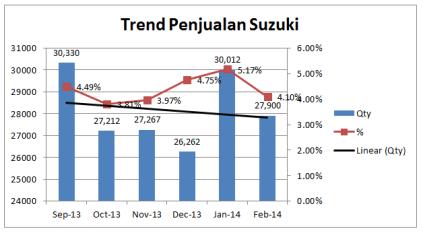 Trend Penjualan Suzuki
