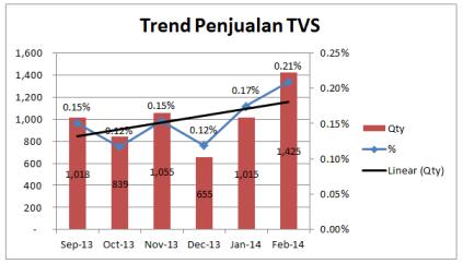 Trend Penjualan TVS