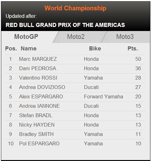 Klasemen Moto GP 2014