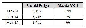 Tabel Ertiga vs VX-1
