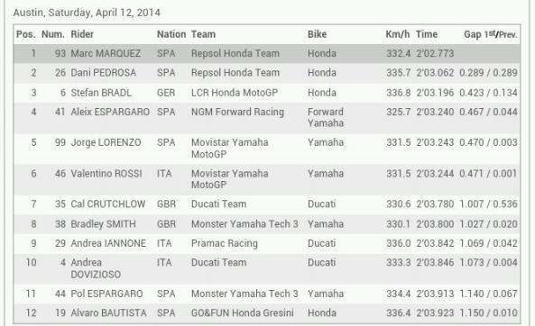 Hasil Kualifikasi MotoGP Austin 2014