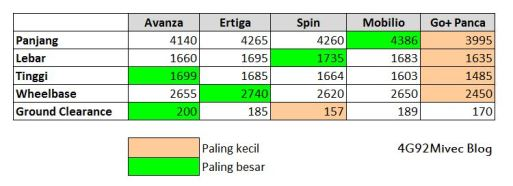 Perbandingan Dimensi Datsun Go+ vs MPV Lainnya