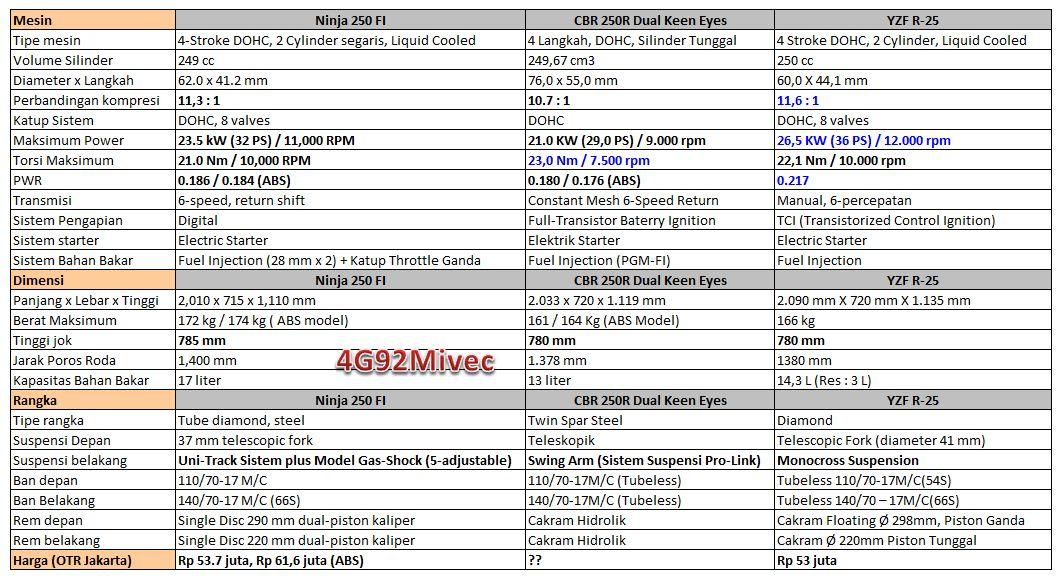 ... Spesifikasi Yamaha R25 vs CBR250R vs Ninja250FI, Beserta Gallery Foto
