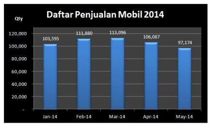 Data Penjualan Mobil 2014