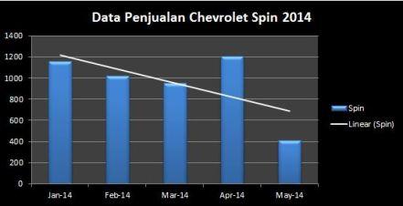 Data Penjualan Spin 2014