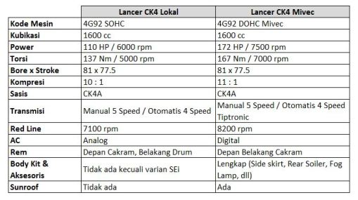 Tabel Perbedaan Lancer CK4 Lokal & Mivec
