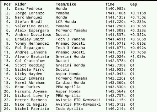 Hasil Kualifikasi MotoGP Catalunya 2014
