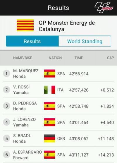 Hasil MotoGP Catalunya 2014