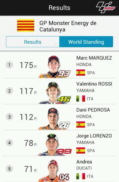 Klasemen MotoGP 2014