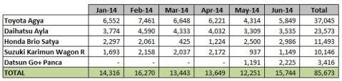 Data Penjualan LCGC Juni 2014
