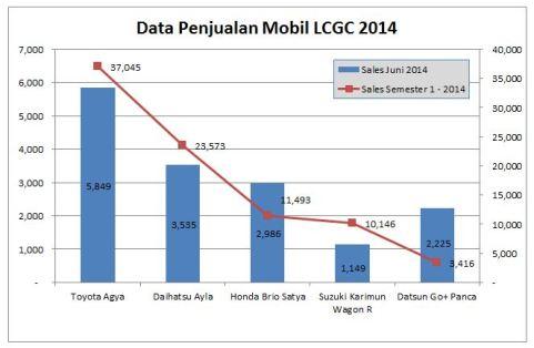 Grafik Penjualan LCGC 2014