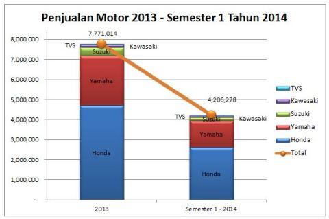 Penjualan Motor 2013 & Semester 1 - 2014
