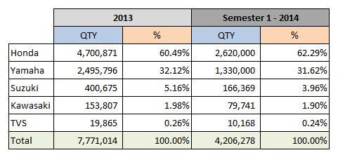 Penjualan Motor Semester 1 - 2014
