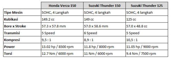 Spesifikasi Verza vs Thunder 150 vs Thunder 125