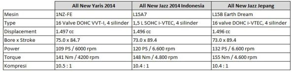 Tabel Perbandingan Mesin Yaris & Jazz 2014