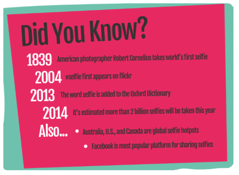 Fact about Selfie