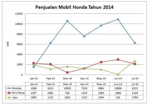 Grafik Penjualan Mobil Honda