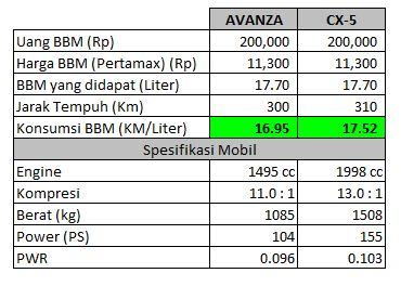 Perbandingan Avanza dan CX-5