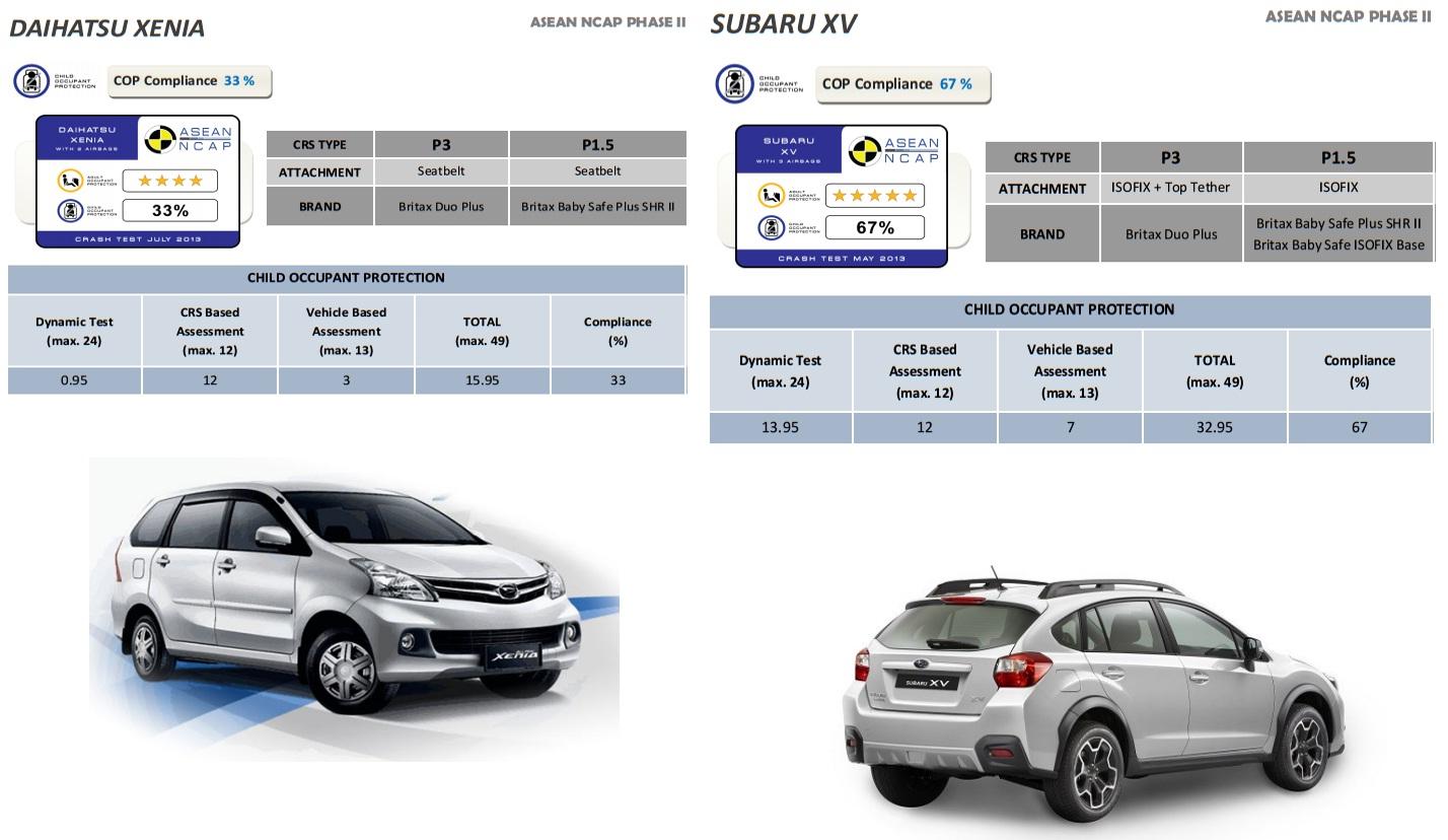 Xenia vs Subaru XV Crash test  MivecBlogcom