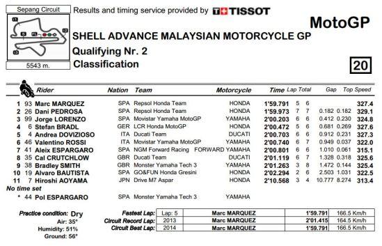 Kualifikasi MotoGP Sepang 2014