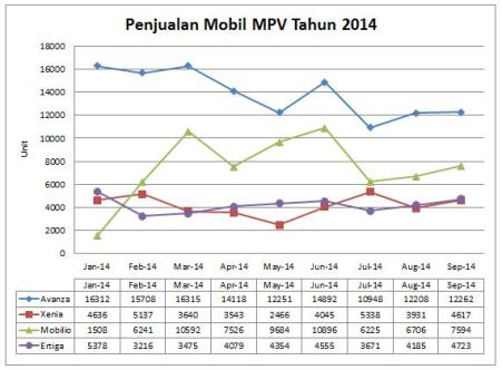 Penjualan MPV 2014