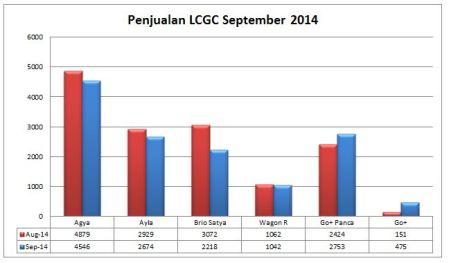 Penjualan LCGC September 2014