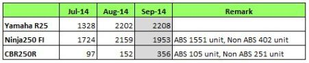 Tabel Penjualan Motor 250cc