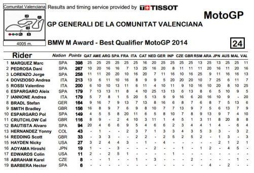BMW M Award 2014 Standing