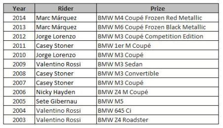 BMW M Award List