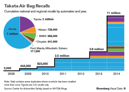 Takata Airbag Recall (Bloomberg.com)