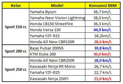 Komparasi BBM Motor Sport