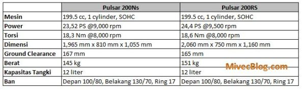 Perbandingan Spesifikasi Bajaj Pulsar 200NS & 200RS
