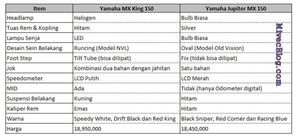 Perbedaan Yamaha MX King 150 dan Jupiter MX150