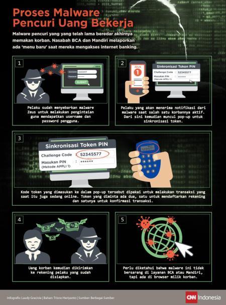 Cara Malware Zeus Mencuri Uang - CNNIndonesia