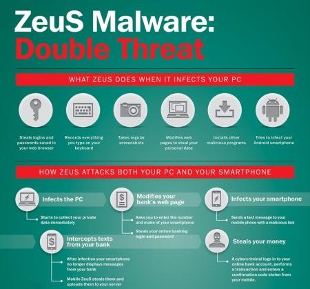 Malware Zeus