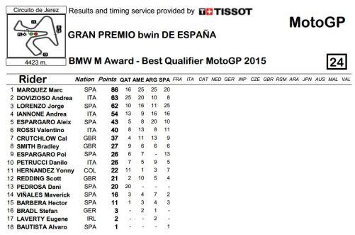 Klasemen Sementara BMW M Award 2015 Setelah 4 Kualifikasi