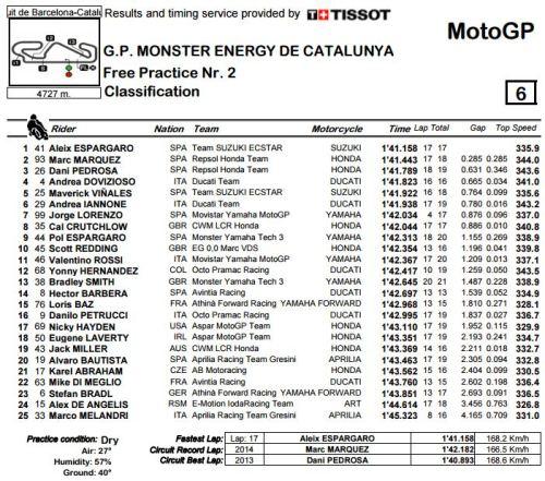 FP2 MotoGP Catalunya