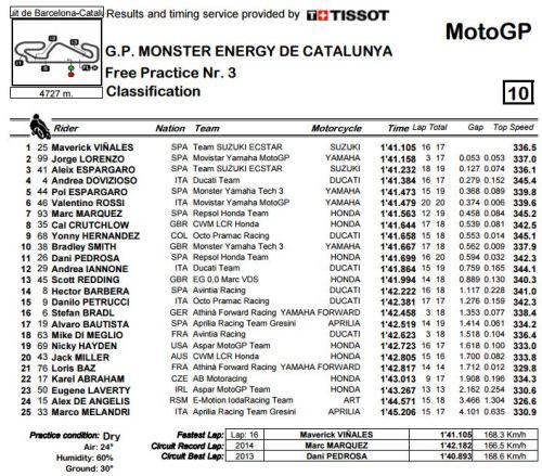 FP3 MotoGP Catalunya