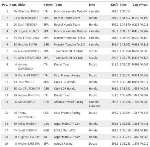 Hasil FP1 MotoGP Assen 2015