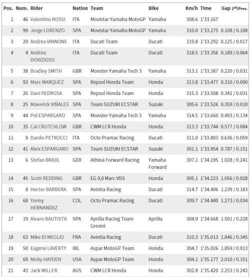 Hasil FP3 MotoGP Assen 2015